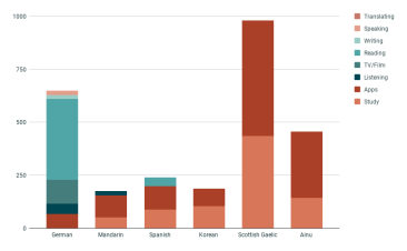 January stats - activity by language